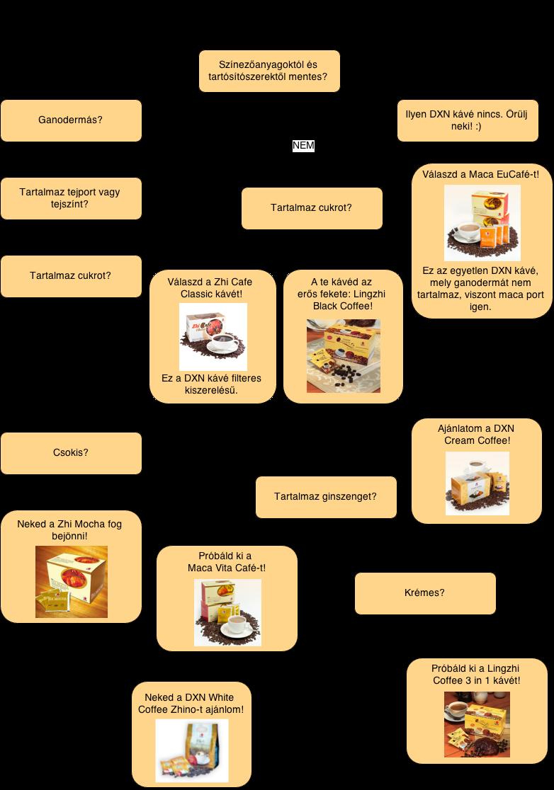 Melyik ganoderma kávét válasszam?